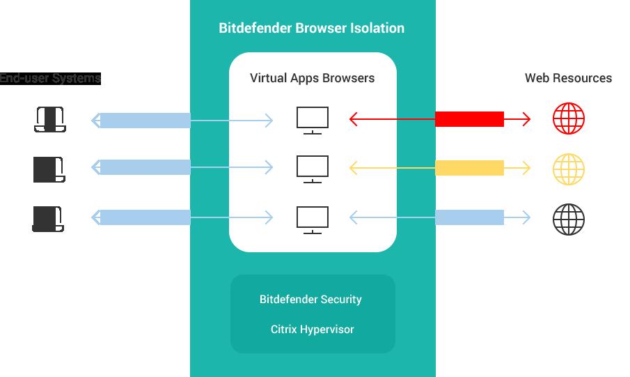 Så här fungerar Bitdefender Browser Isolation med Citrix Hypervisor