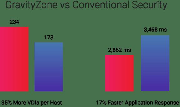 Jämför GravityZone-resultat för hyperkonvergerad infrastruktur