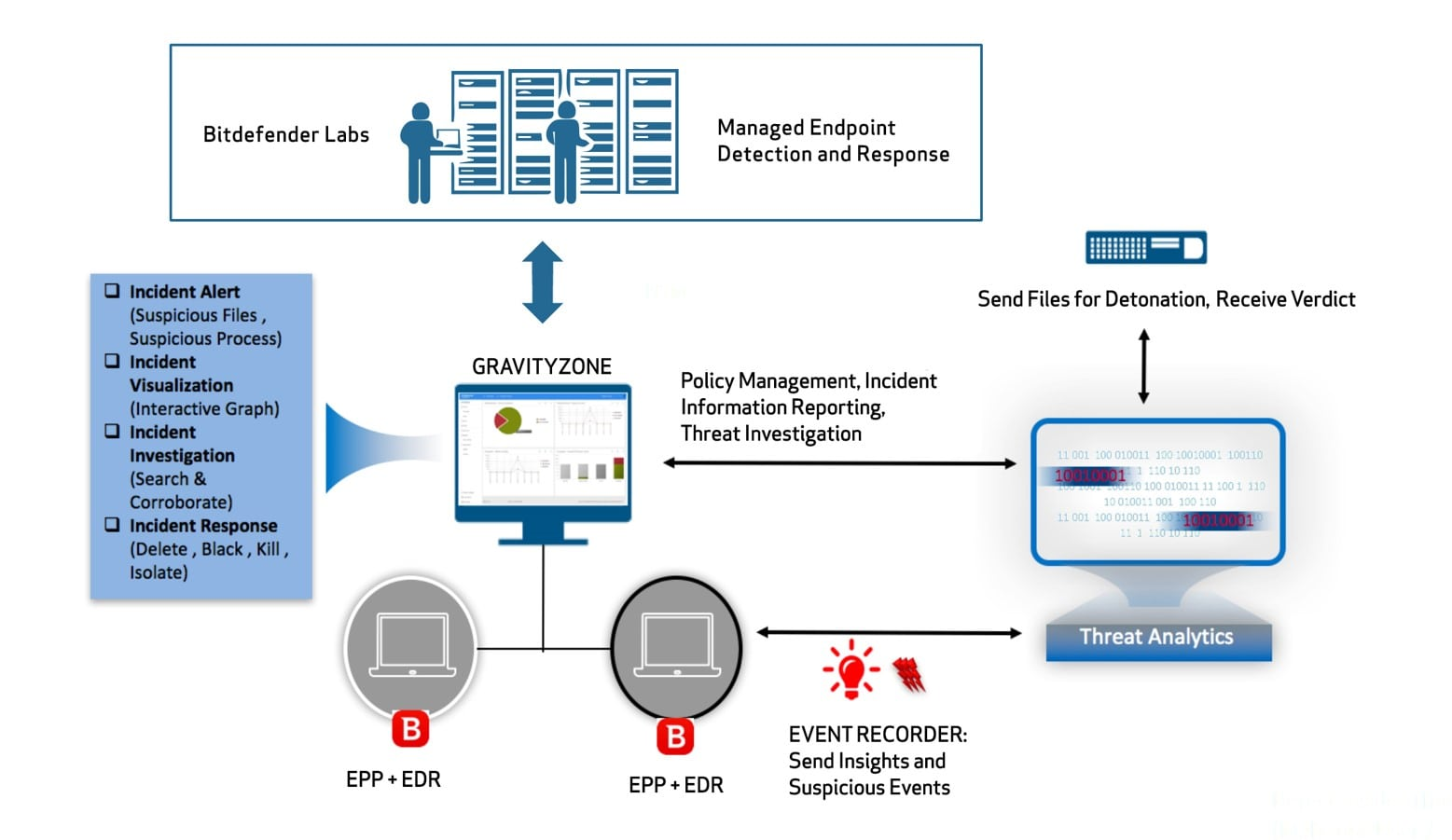 Managed Endpoint Detection and Response-architectuur