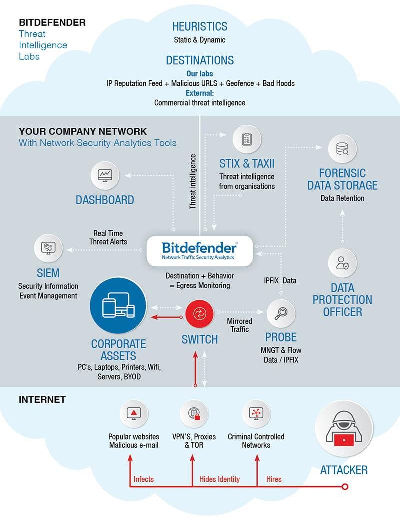 Bitdefender Network Traffic Security Analytics architecture and deployment diagram