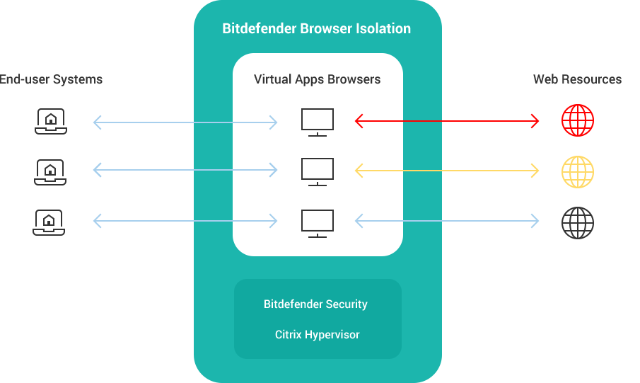 Comment Bitdefender Browser Isolation fonctionne avec Citrix Hypervisor