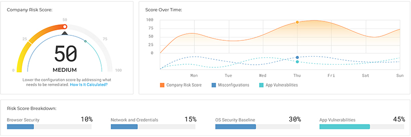 View your overall Company Risk Score and see how various misconfigurations and application vulnerabilities contribute to it