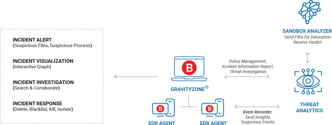 How Bitdefender EDR security works diagram