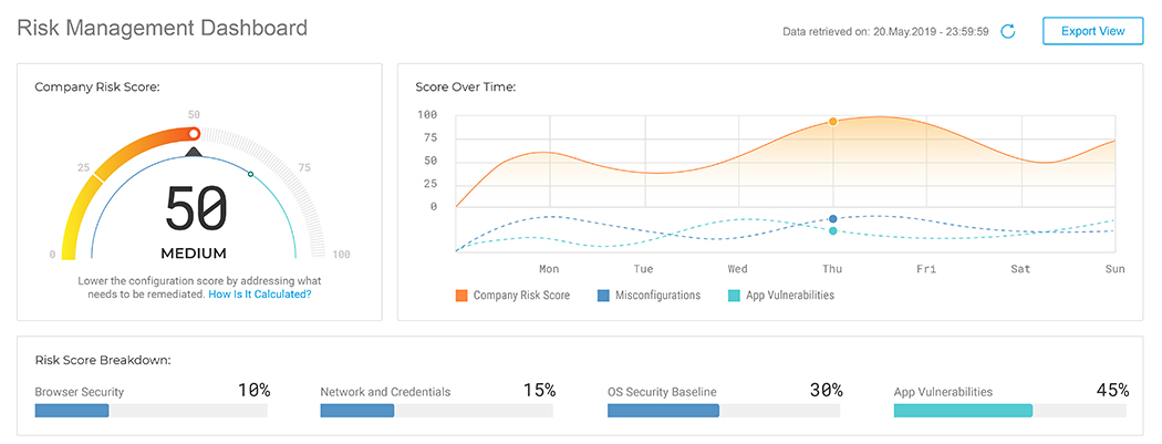 GravityZone Elite platform image detailing Company Cybersecurity Risk Score and how it fluctuates over time.