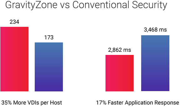 Compare GravitiZone results for hyperconverged infrastructure