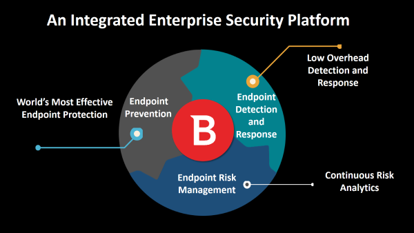 Integrated enterprise security platorm