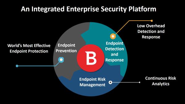 Integrierte Plattform für die Unternehmenssicherheit