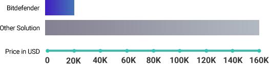 Gráfico sobre la ventaja del coste de la solución de Bitdefender frente a otros recursos similares