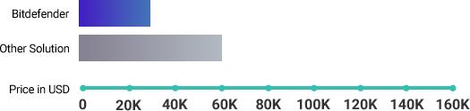 Gráfico sobre la solución de Bitdefender frente a otras soluciones: coste de pérdida de datos