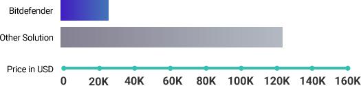 Gráfico sobre la solución de Bitdefender frente a otras soluciones: coste de incidentes de seguridad