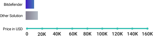 Gráfico sobre la solución de Bitdefender frente a otras soluciones: coste de cumplimiento
