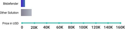 Gráfico sobre la solución de Bitdefender frente a otras soluciones: coste de la consola de administración