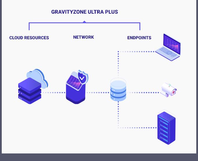 GravityZone Ultra Plus biedt een volledige zichtbaarheid op cloud resources, netwerken en endpoints
