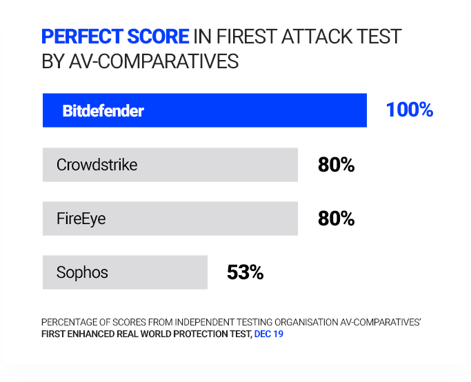 Perfect score in Firest Attack Test by Av Comparatives