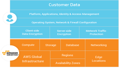 GravityZone Cloud Console Security-as-a-Service layers