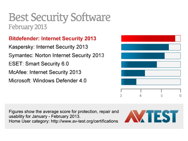 Awarded Best Security